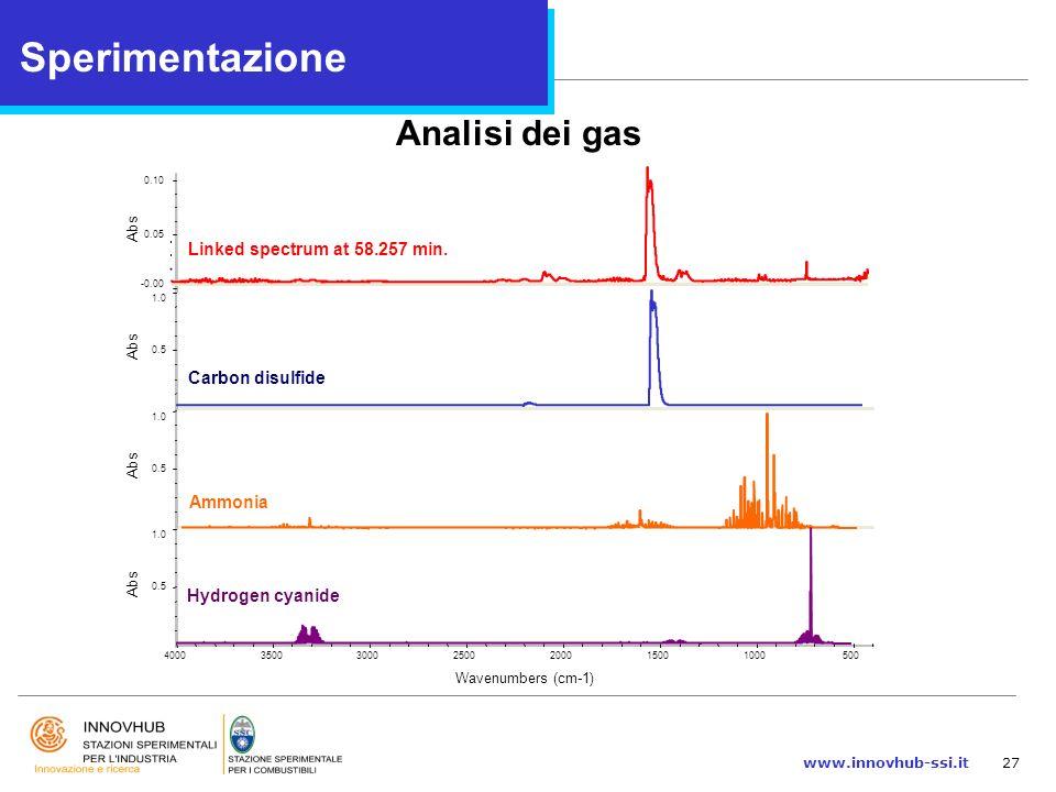 www.innovhub-ssi.it27 Analisi dei gas Linked spectrum at 58.257 min. Carbon disulfide Ammonia Hydrogen cyanide Sperimentazione