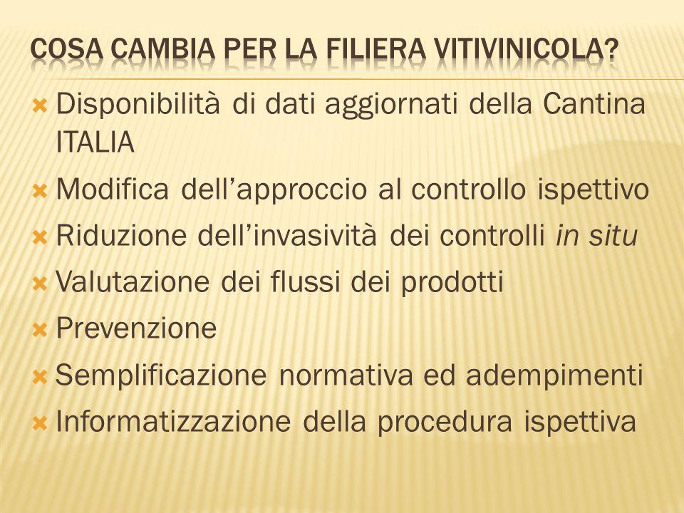  Disponibilità di dati aggiornati della Cantina ITALIA  Modifica dell'approccio al controllo ispettivo  Riduzione dell'invasività dei controlli in