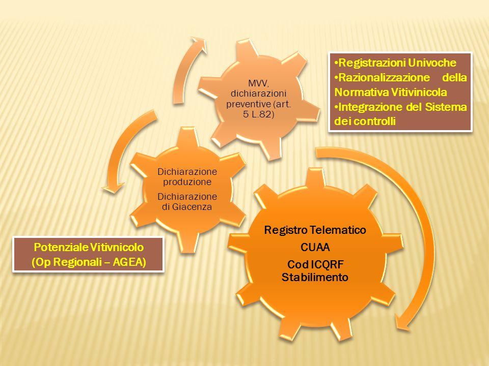 Registro Telematico CUAA Cod ICQRF Stabilimento Dichiarazione produzione Dichiarazione di Giacenza MVV, dichiarazioni preventive (art. 5 L.82) Potenzi