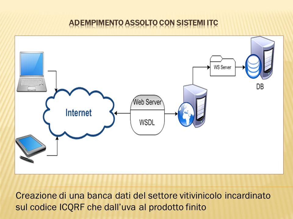 Creazione di una banca dati del settore vitivinicolo incardinato sul codice ICQRF che dall'uva al prodotto finito
