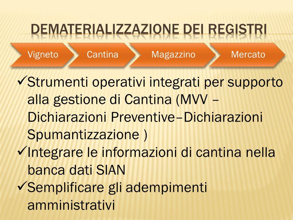 VignetoCantinaMagazzinoMercato Strumenti operativi integrati per supporto alla gestione di Cantina (MVV – Dichiarazioni Preventive–Dichiarazioni Spuma