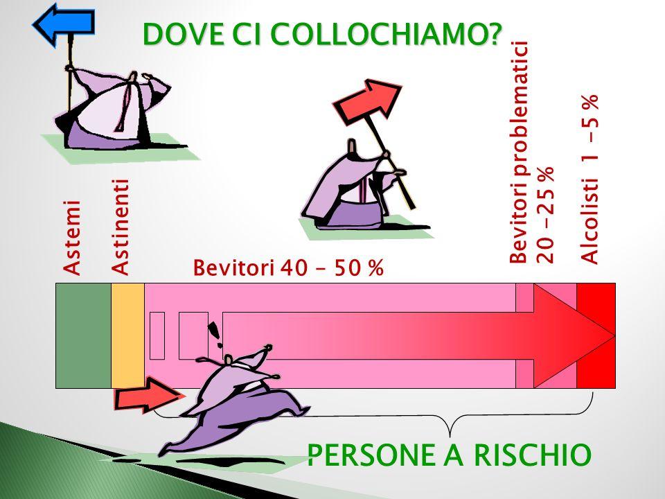 Astemi Bevitori problematici 20 -25 % Bevitori 40 – 50 % Astinenti Alcolisti 1 -5 % DOVE CI COLLOCHIAMO.