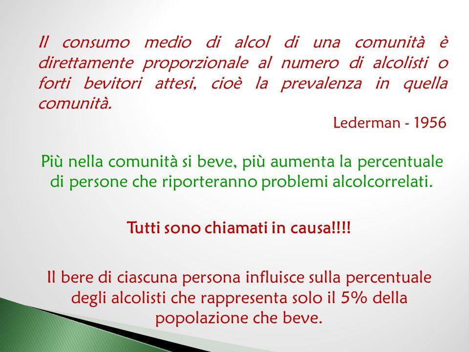 Il consumo medio di alcol di una comunità è direttamente proporzionale al numero di alcolisti o forti bevitori attesi, cioè la prevalenza in quella comunità.