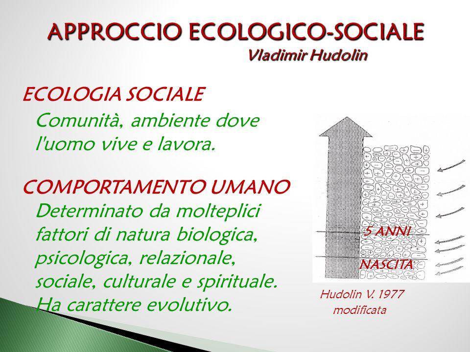 ECOLOGIA SOCIALE Comunità, ambiente dove l uomo vive e lavora.