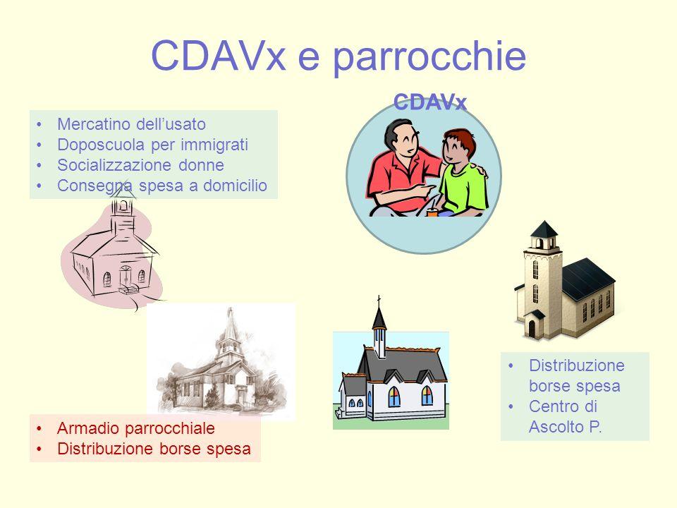 CDAVx e parrocchie Mercatino dell'usato Doposcuola per immigrati Socializzazione donne Consegna spesa a domicilio Armadio parrocchiale Distribuzione b