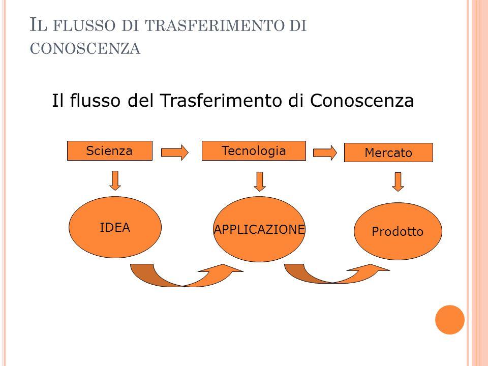 I L FLUSSO DI TRASFERIMENTO DI CONOSCENZA Il flusso del Trasferimento di Conoscenza ScienzaTecnologia Mercato IDEA APPLICAZIONE Prodotto