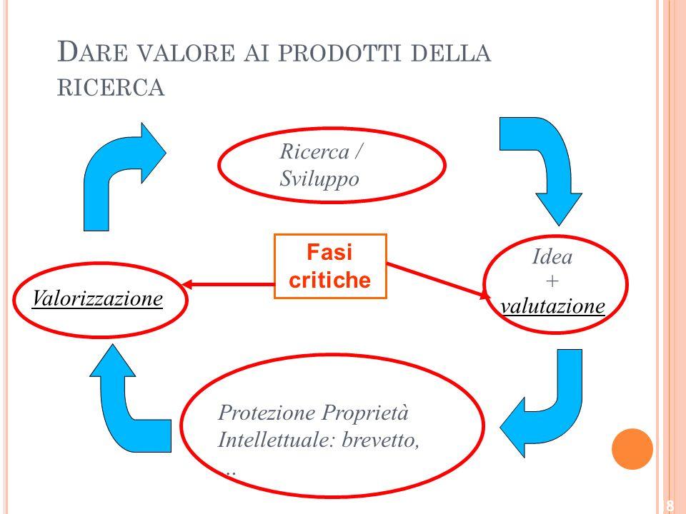 D ARE VALORE AI PRODOTTI DELLA RICERCA Ricerca / Sviluppo Idea + valutazione Protezione Proprietà Intellettuale: brevetto, … Valorizzazione Fasi critiche 18