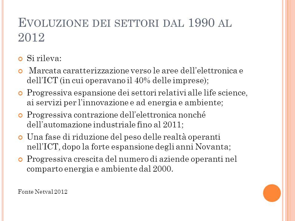 E VOLUZIONE DEI SETTORI DAL 1990 AL 2012 Si rileva: Marcata caratterizzazione verso le aree dell'elettronica e dell'ICT (in cui operavano il 40% delle imprese); Progressiva espansione dei settori relativi alle life science, ai servizi per l'innovazione e ad energia e ambiente; Progressiva contrazione dell'elettronica nonché dell'automazione industriale fino al 2011; Una fase di riduzione del peso delle realtà operanti nell'ICT, dopo la forte espansione degli anni Novanta; Progressiva crescita del numero di aziende operanti nel comparto energia e ambiente dal 2000.