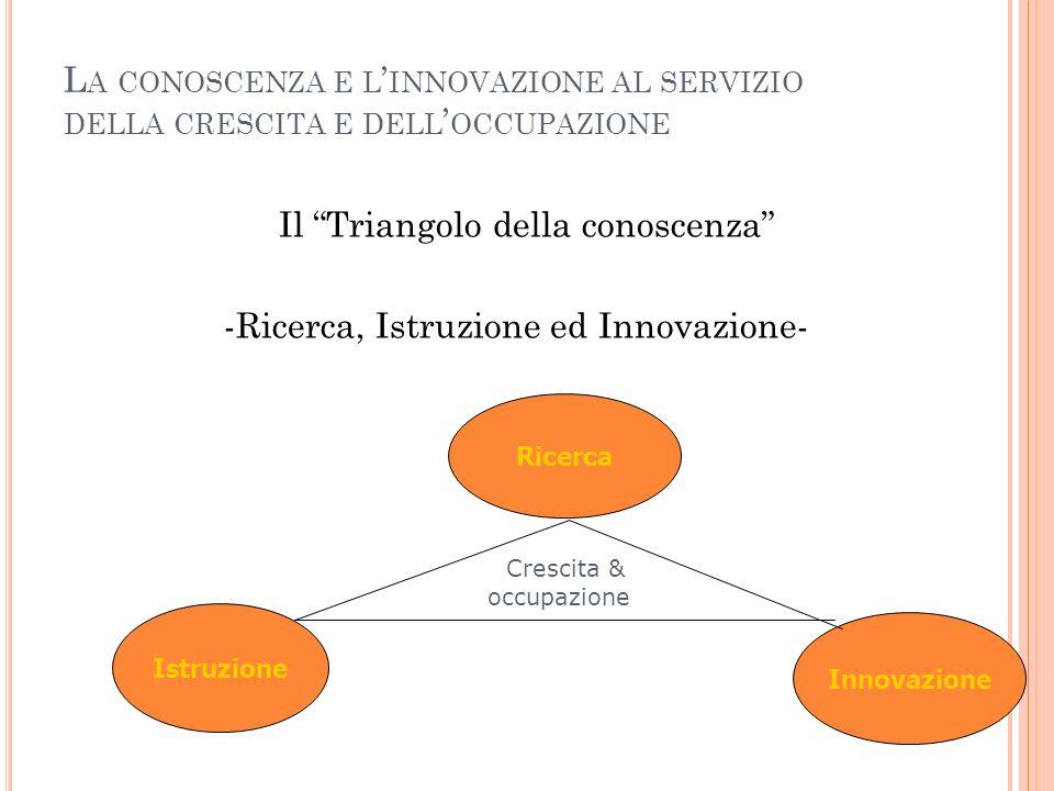 L A CONOSCENZA E L ' INNOVAZIONE AL SERVIZIO DELLA CRESCITA E DELL ' OCCUPAZIONE Il Triangolo della conoscenza -Ricerca, Istruzione ed Innovazione- Ricerca Istruzione Innovazione Crescita & occupazione
