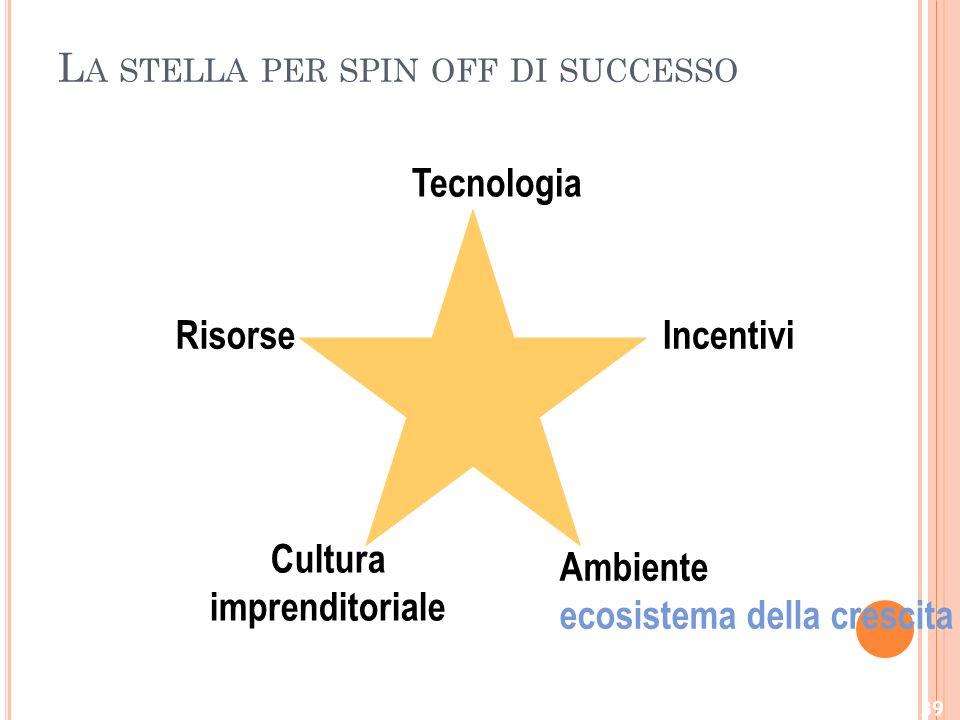 L A STELLA PER SPIN OFF DI SUCCESSO Tecnologia Incentivi Ambiente ecosistema della crescita Risorse Cultura imprenditoriale 39