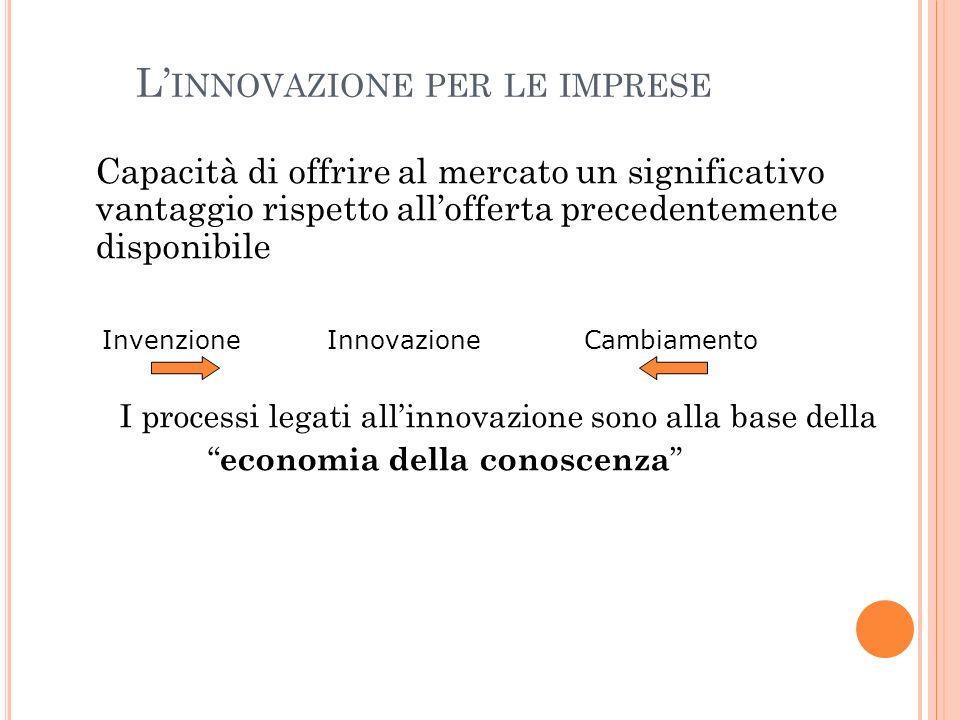 L' INNOVAZIONE PER LE IMPRESE Capacità di offrire al mercato un significativo vantaggio rispetto all'offerta precedentemente disponibile Invenzione Innovazione Cambiamento I processi legati all'innovazione sono alla base della economia della conoscenza