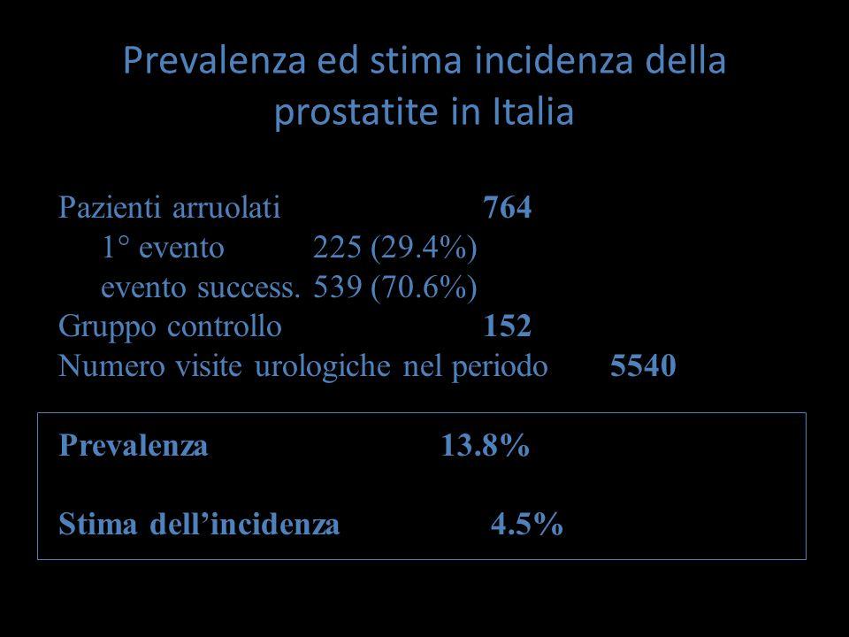 Prevalenza ed stima incidenza della prostatite in Italia Pazienti arruolati764 1° evento 225 (29.4%) evento success. 539 (70.6%) Gruppo controllo152 N