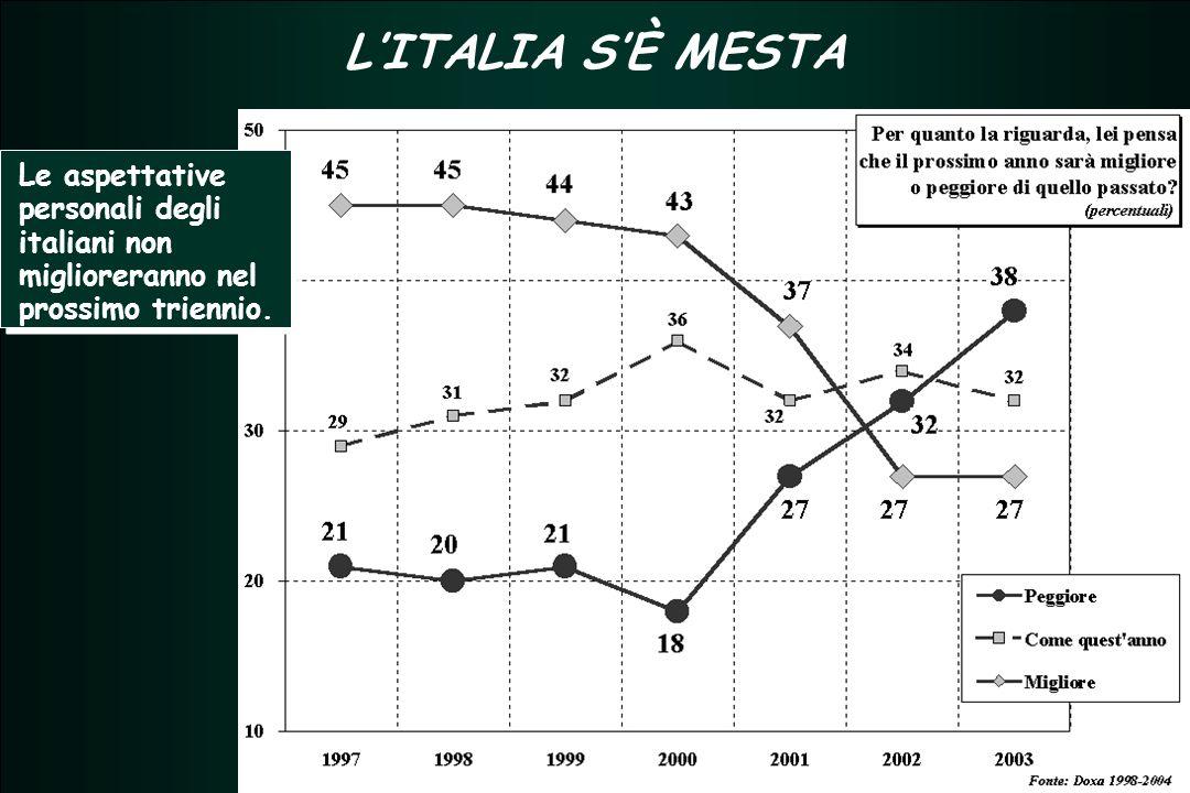 TERZIARIO FUTURO 2005 - 2007 TERZIARIO FUTURO 2005 - 2007 L'ITALIA S'È MESTA Le aspettative personali degli italiani non miglioreranno nel prossimo triennio.