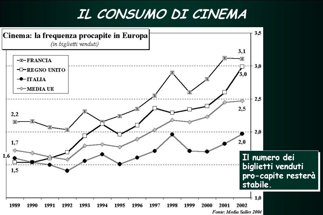 TERZIARIO FUTURO 2005 - 2007 TERZIARIO FUTURO 2005 - 2007 IL CONSUMO DI CINEMA Il numero dei biglietti venduti pro-capite resterà stabile.