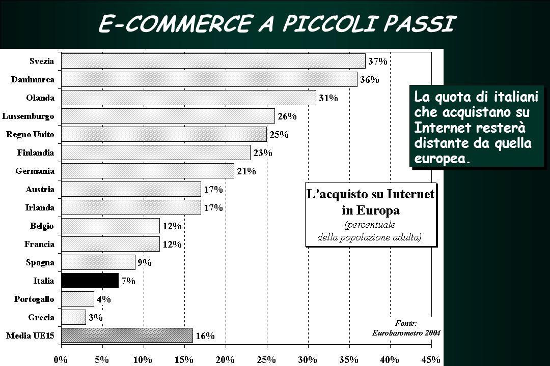 TERZIARIO FUTURO 2005 - 2007 TERZIARIO FUTURO 2005 - 2007 E-COMMERCE A PICCOLI PASSI La quota di italiani che acquistano su Internet resterà distante da quella europea.