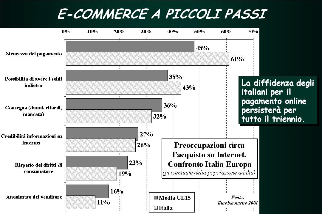 TERZIARIO FUTURO 2005 - 2007 TERZIARIO FUTURO 2005 - 2007 E-COMMERCE A PICCOLI PASSI La diffidenza degli italiani per il pagamento online persisterà per tutto il triennio.