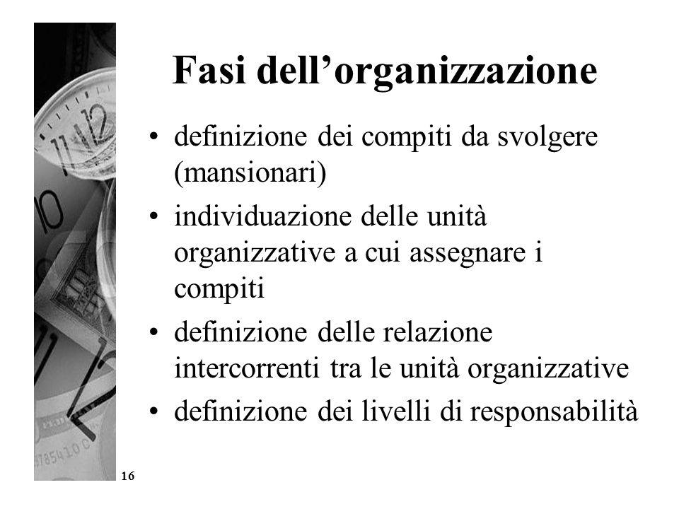 16 Fasi dell'organizzazione definizione dei compiti da svolgere (mansionari) individuazione delle unità organizzative a cui assegnare i compiti defini