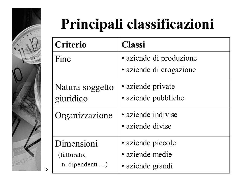 5 Principali classificazioni CriterioClassi Fine aziende di produzione aziende di erogazione Natura soggetto giuridico aziende private aziende pubblic