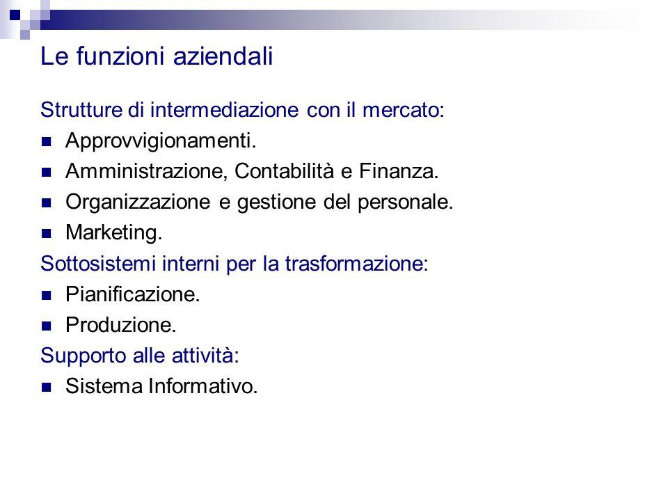 Le funzioni aziendali Strutture di intermediazione con il mercato: Approvvigionamenti. Amministrazione, Contabilità e Finanza. Organizzazione e gestio