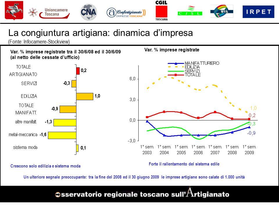 La congiuntura artigiana: dinamica d'impresa (Fonte: Infocamere-Stockview) Var.