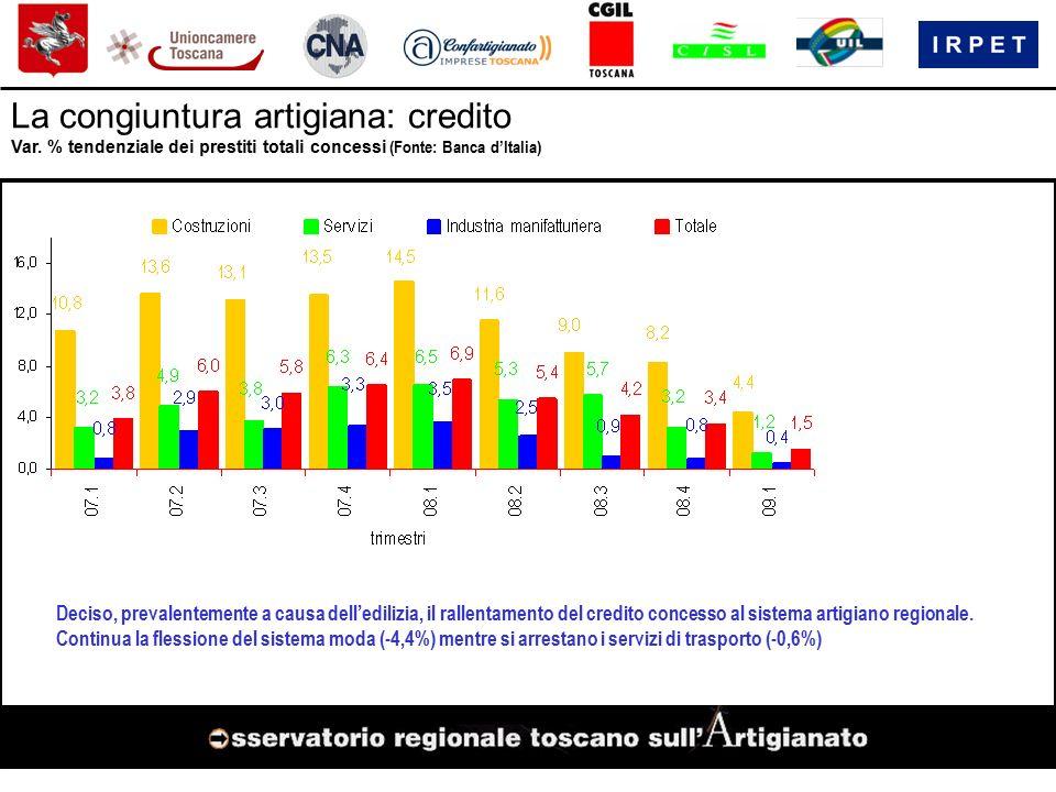 La congiuntura artigiana: credito Deciso, prevalentemente a causa dell'edilizia, il rallentamento del credito concesso al sistema artigiano regionale.