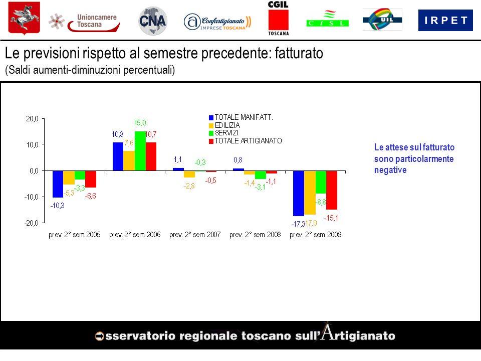 Le previsioni rispetto al semestre precedente: fatturato (Saldi aumenti-diminuzioni percentuali) Le attese sul fatturato sono particolarmente negative