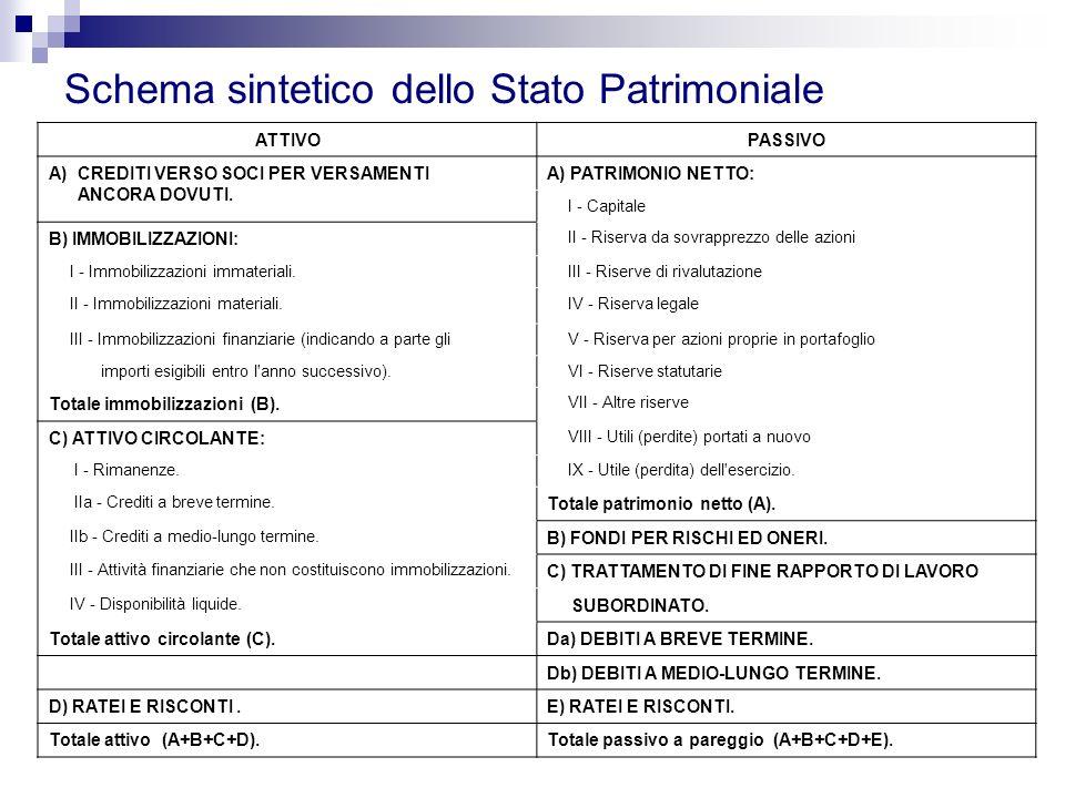 Schema sintetico dello Stato Patrimoniale ATTIVOPASSIVO A) CREDITI VERSO SOCI PER VERSAMENTI ANCORA DOVUTI. A) PATRIMONIO NETTO: I - Capitale B) IMMOB