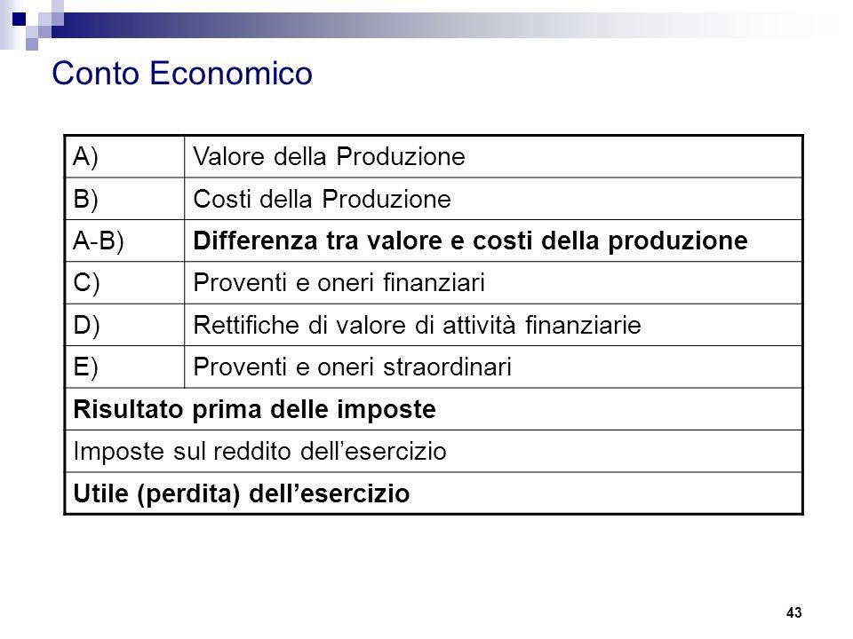 Conto Economico A)Valore della Produzione B)Costi della Produzione A-B)Differenza tra valore e costi della produzione C)Proventi e oneri finanziari D)Rettifiche di valore di attività finanziarie E)Proventi e oneri straordinari Risultato prima delle imposte Imposte sul reddito dell'esercizio Utile (perdita) dell'esercizio 43