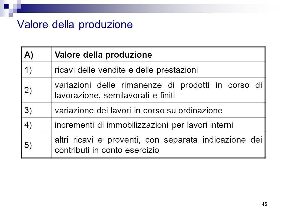 Valore della produzione A)Valore della produzione 1)ricavi delle vendite e delle prestazioni 2) variazioni delle rimanenze di prodotti in corso di lav