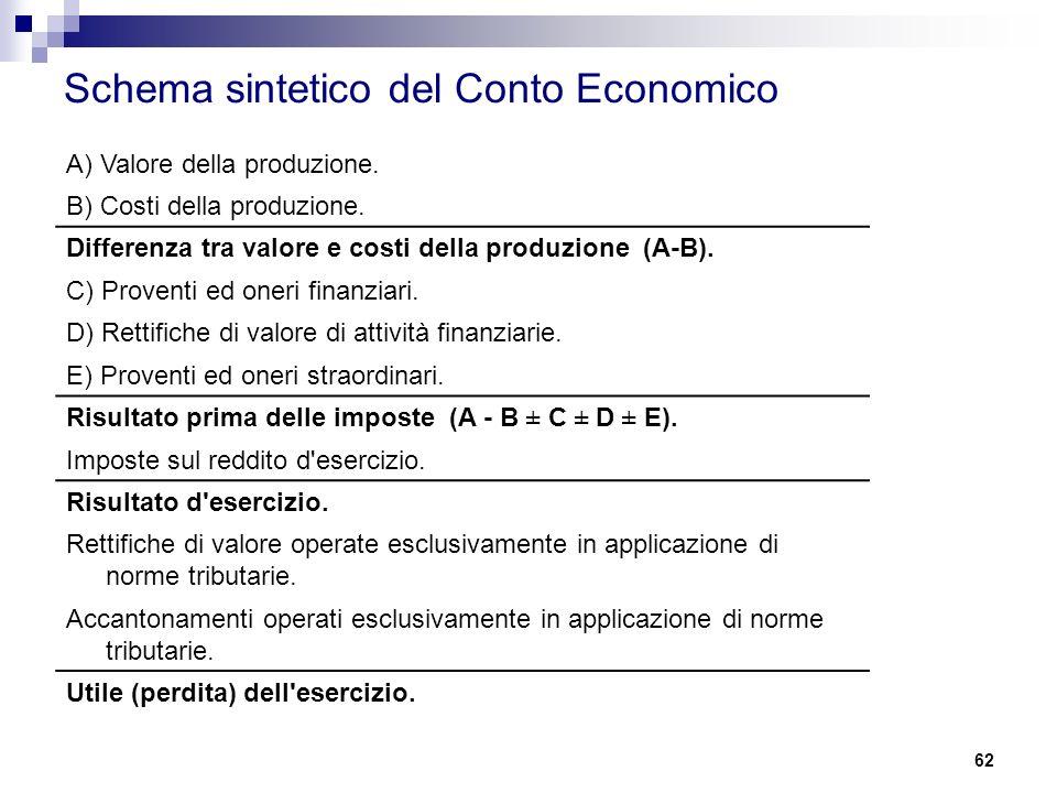 62 Schema sintetico del Conto Economico A) Valore della produzione. B) Costi della produzione. Differenza tra valore e costi della produzione (A-B). C