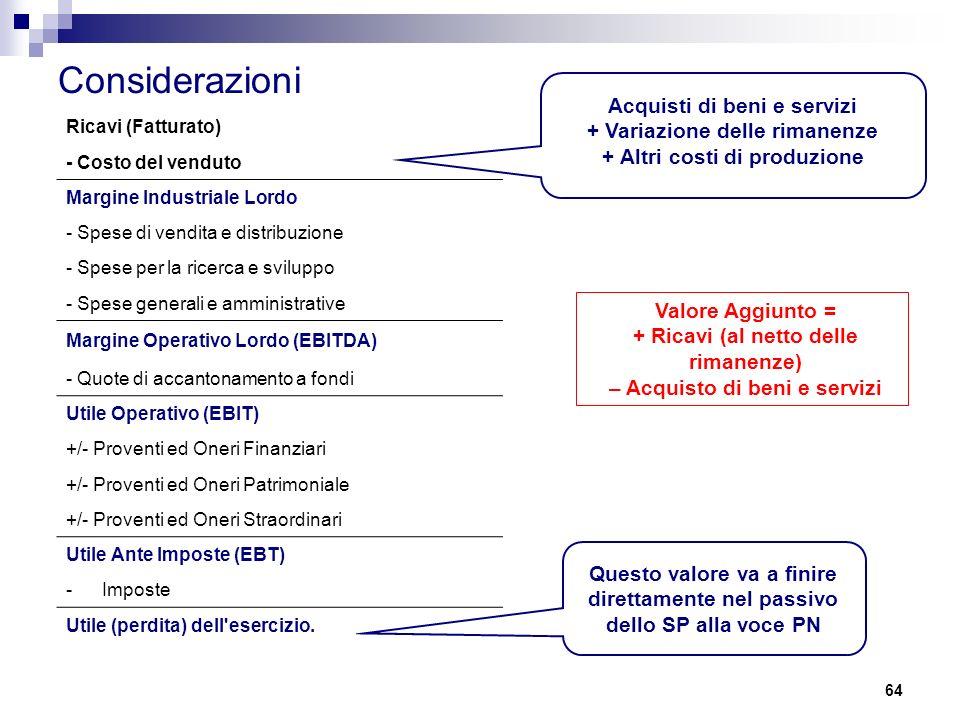 64 Considerazioni Ricavi (Fatturato) - Costo del venduto Margine Industriale Lordo - Spese di vendita e distribuzione - Spese per la ricerca e sviluppo - Spese generali e amministrative Margine Operativo Lordo (EBITDA) - Quote di accantonamento a fondi Utile Operativo (EBIT) +/- Proventi ed Oneri Finanziari +/- Proventi ed Oneri Patrimoniale +/- Proventi ed Oneri Straordinari Utile Ante Imposte (EBT) -Imposte Utile (perdita) dell esercizio.