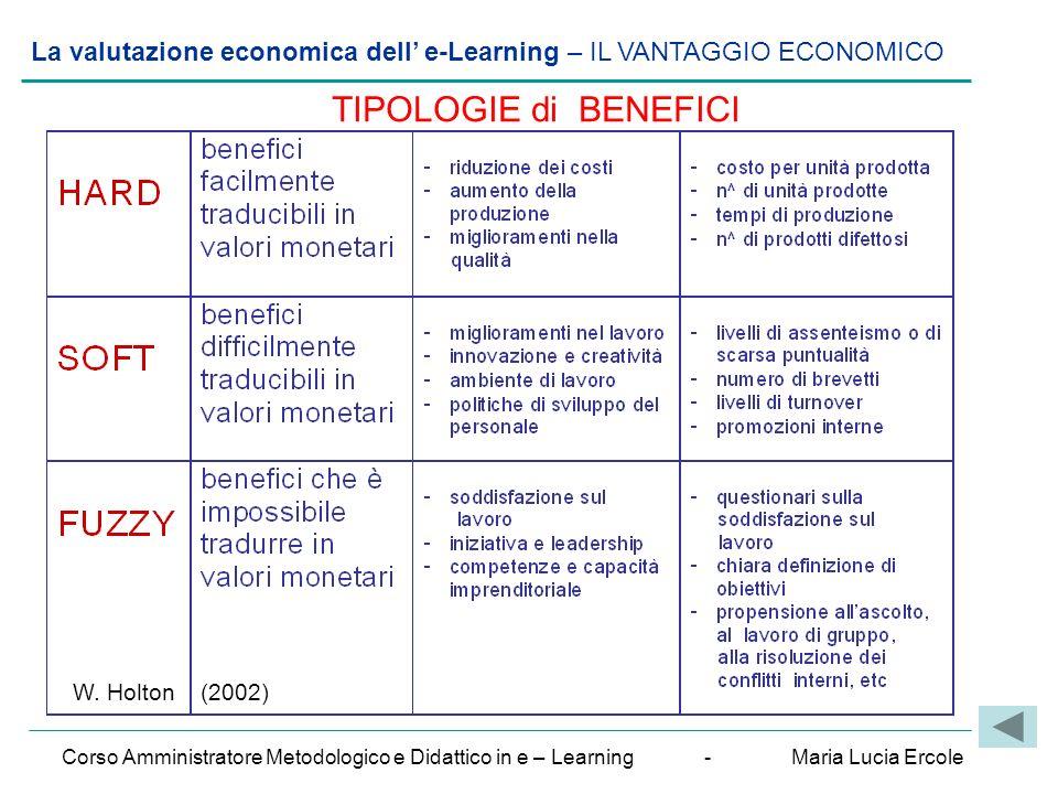La valutazione economica dell' e-Learning – IL VANTAGGIO ECONOMICO Corso Amministratore Metodologico e Didattico in e – Learning - Maria Lucia Ercole TIPOLOGIE di BENEFICI W.