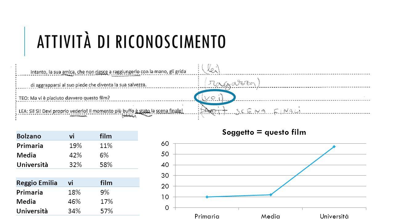 ATTIVITÀ DI RICONOSCIMENTO Bolzanovifilm Primaria19%11% Media42%6% Università32%58% Reggio Emiliavifilm Primaria18%9% Media46%17% Università34%57%
