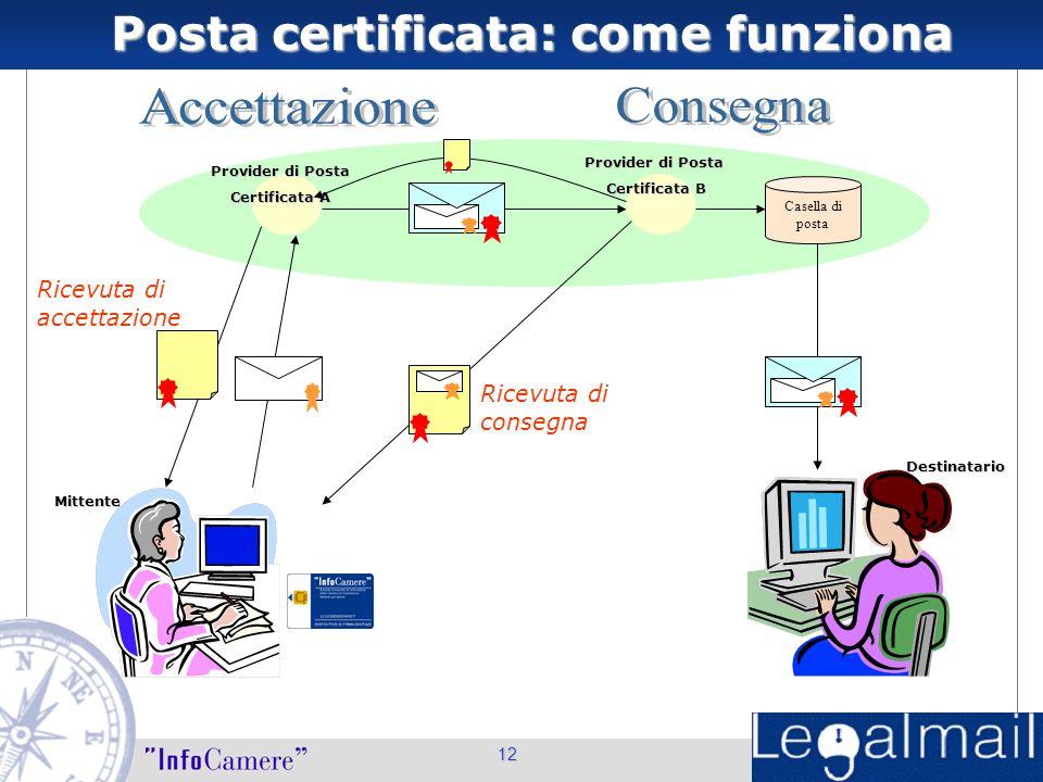 Posta certificata: come funziona Posta certificata: come funziona12 Casella di posta Ricevuta di accettazione Ricevuta di consegna Provider di Posta Certificata A Provider di Posta Certificata B Mittente Destinatario
