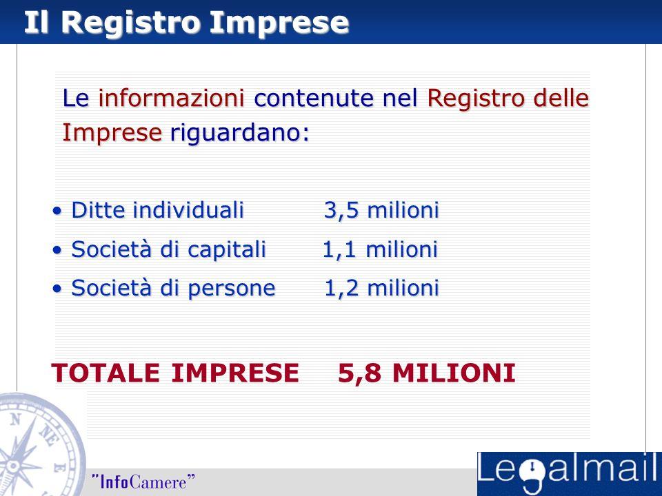 Il Registro Imprese Le informazioni contenute nel Registro delle Imprese riguardano: Ditte individuali 3,5 milioni Ditte individuali 3,5 milioni Società di capitali 1,1 milioni Società di capitali 1,1 milioni Società di persone 1,2 milioni Società di persone 1,2 milioni TOTALE IMPRESE 5,8 MILIONI