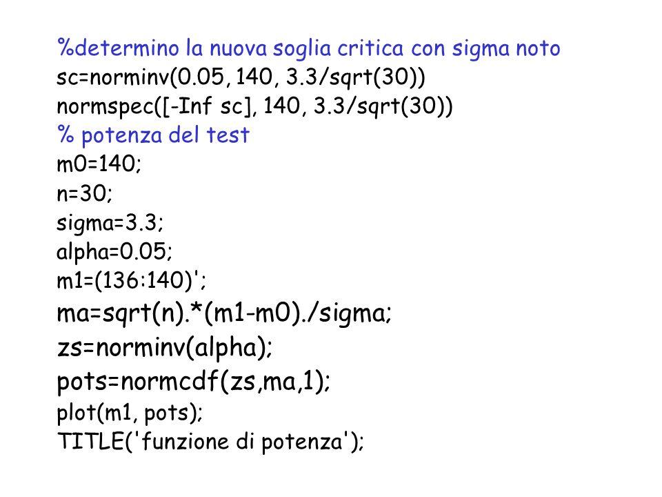 %determino la nuova soglia critica con sigma noto sc=norminv(0.05, 140, 3.3/sqrt(30)) normspec([-Inf sc], 140, 3.3/sqrt(30)) % potenza del test m0=140; n=30; sigma=3.3; alpha=0.05; m1=(136:140) ; ma=sqrt(n).*(m1-m0)./sigma; zs=norminv(alpha); pots=normcdf(zs,ma,1); plot(m1, pots); TITLE( funzione di potenza );
