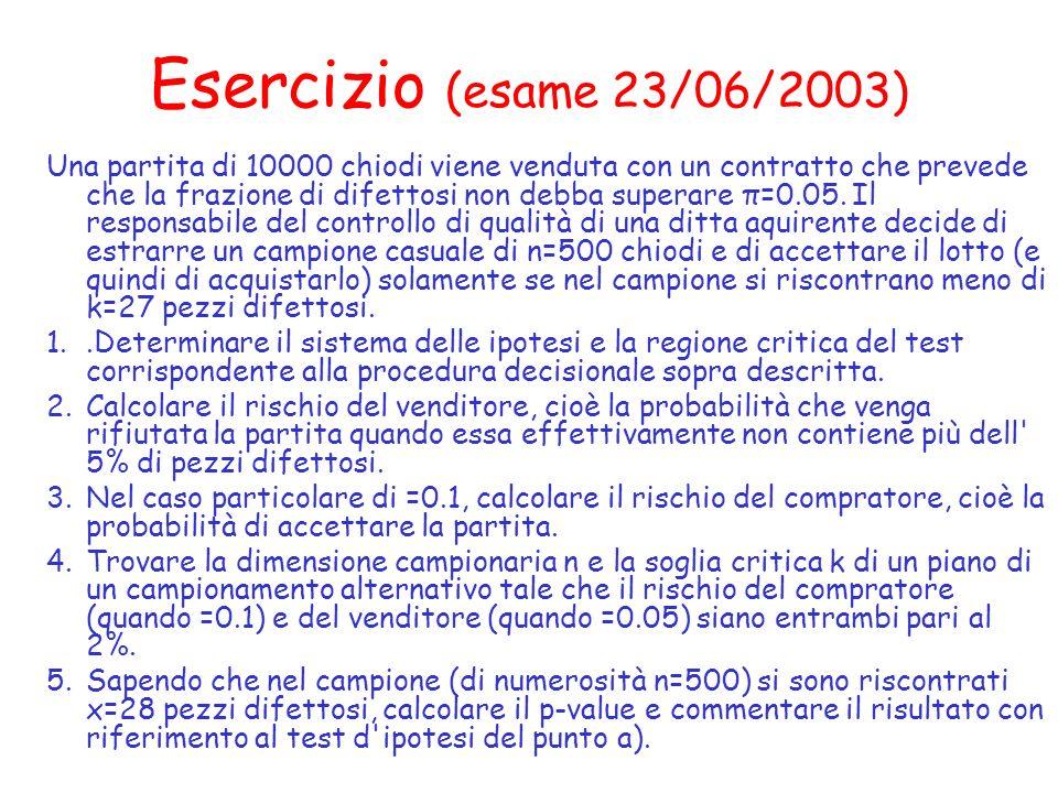 Esercizio (esame 23/06/2003) Una partita di 10000 chiodi viene venduta con un contratto che prevede che la frazione di difettosi non debba superare π=0.05.