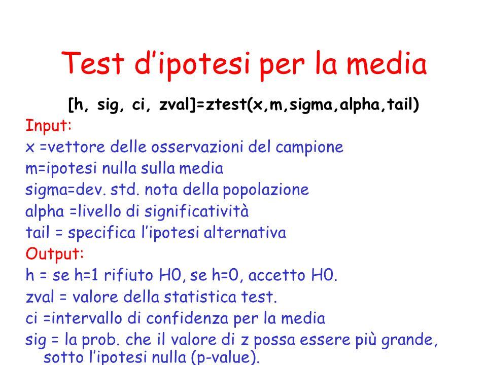 Test d'ipotesi per la media [h, sig, ci, zval]=ztest(x,m,sigma,alpha,tail) Input: x =vettore delle osservazioni del campione m=ipotesi nulla sulla media sigma=dev.