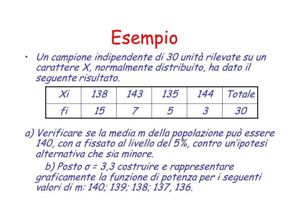 Esempio Un campione indipendente di 30 unità rilevate su un carattere X, normalmente distribuito, ha dato il seguente risultato.