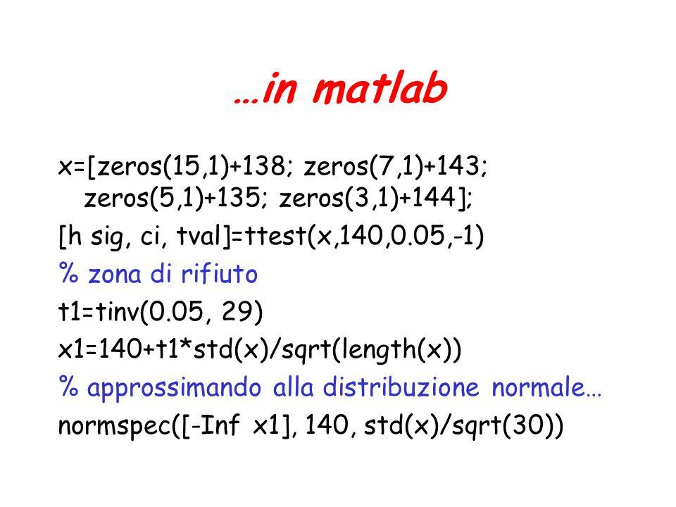 …in matlab x=[zeros(15,1)+138; zeros(7,1)+143; zeros(5,1)+135; zeros(3,1)+144]; [h sig, ci, tval]=ttest(x,140,0.05,-1) % zona di rifiuto t1=tinv(0.05, 29) x1=140+t1*std(x)/sqrt(length(x)) % approssimando alla distribuzione normale… normspec([-Inf x1], 140, std(x)/sqrt(30))