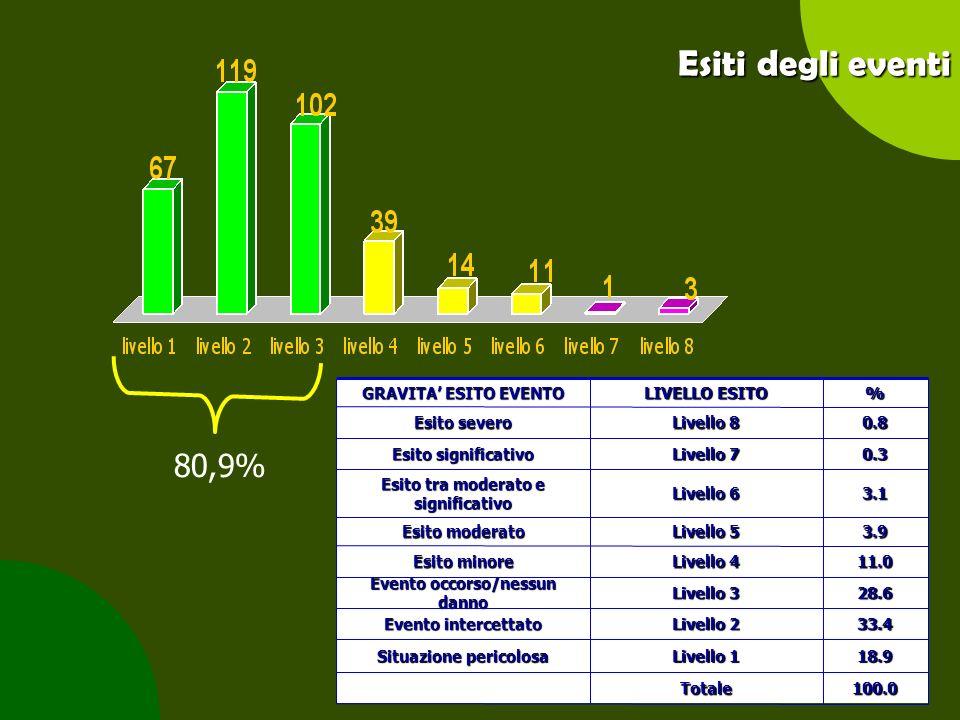 Angela Peghetti104 Esiti degli eventi 3.9 Livello 5 Esito moderato 100.0Totale 18.9 Livello 1 Situazione pericolosa 33.4 Livello 2 Evento intercettato