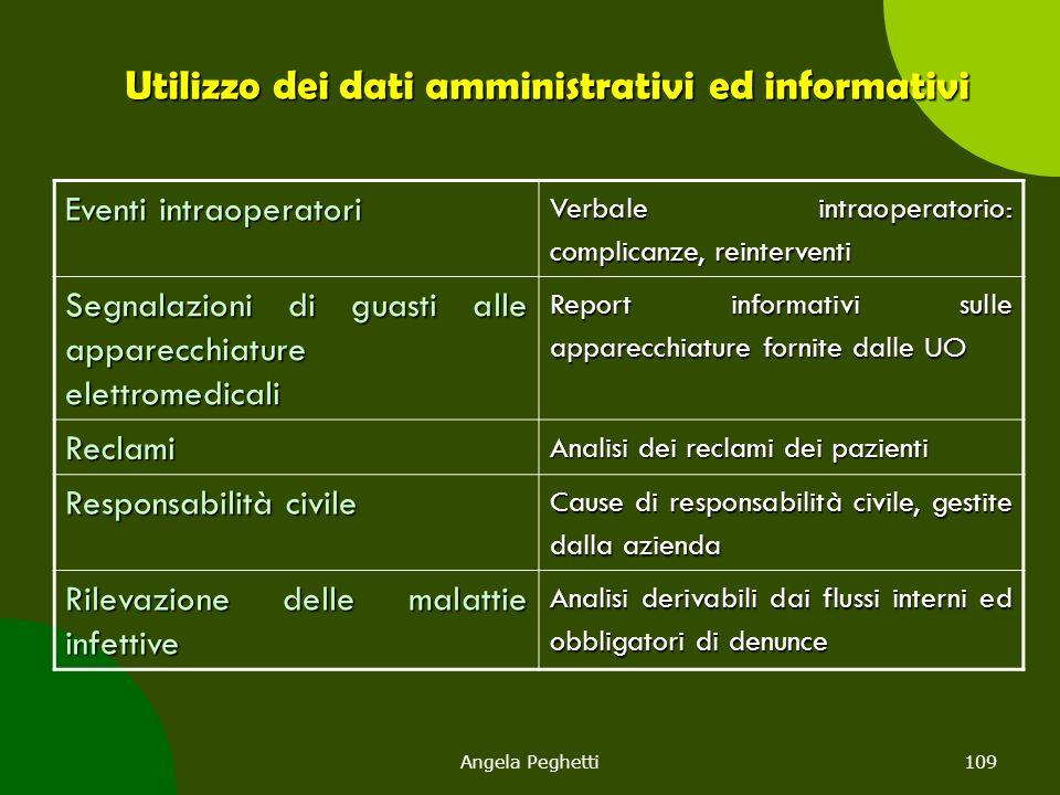 Angela Peghetti109 Utilizzo dei dati amministrativi ed informativi Eventi intraoperatori Verbale intraoperatorio: complicanze, reinterventi Segnalazio