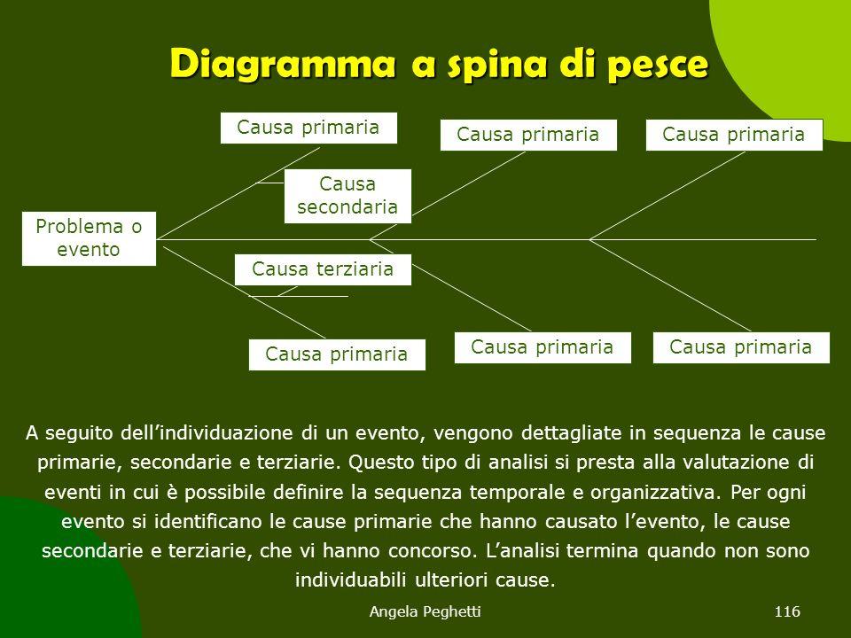 Angela Peghetti116 Diagramma a spina di pesce Problema o evento Causa primaria Causa secondaria Causa terziaria A seguito dell'individuazione di un ev