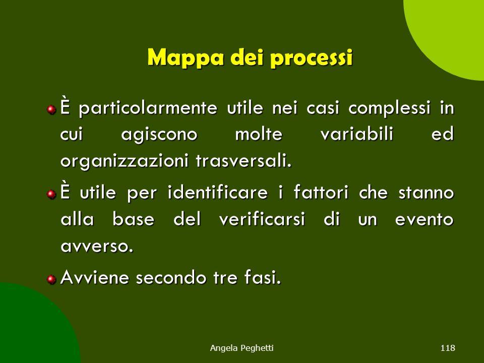 Angela Peghetti118 Mappa dei processi È particolarmente utile nei casi complessi in cui agiscono molte variabili ed organizzazioni trasversali. È util