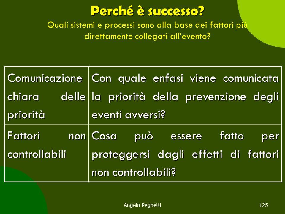 Angela Peghetti125 Perché è successo? Perché è successo? Quali sistemi e processi sono alla base dei fattori più direttamente collegati all'evento? Co