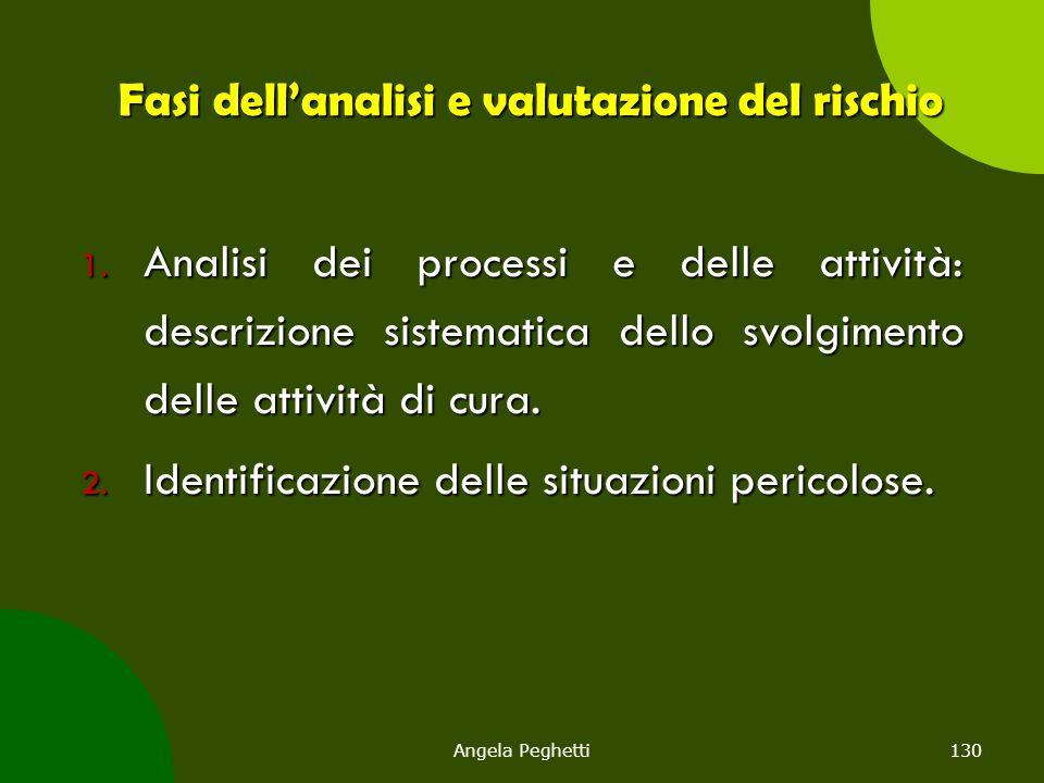 Angela Peghetti130 Fasi dell'analisi e valutazione del rischio 1. Analisi dei processi e delle attività: descrizione sistematica dello svolgimento del
