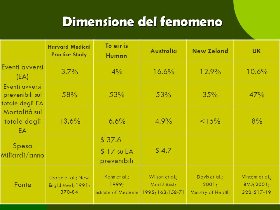 Angela Peghetti16 Dimensione del fenomeno Harvard Medical Practice Study To err is Human AustraliaNew ZelandUK Eventi avversi (EA) 3.7%4%16.6%12.9%10.