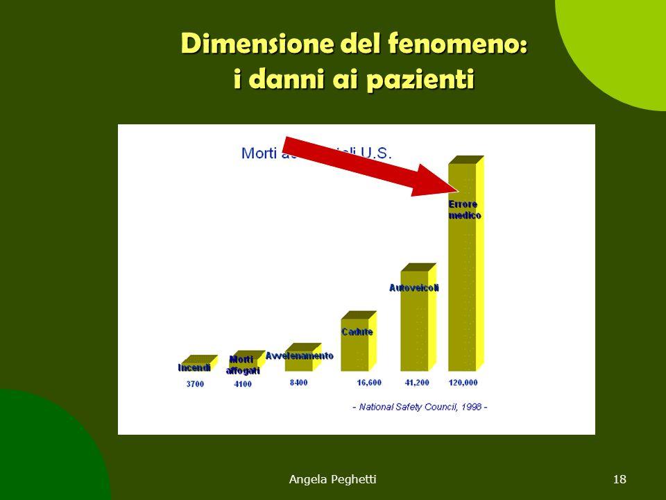 Angela Peghetti18 Dimensione del fenomeno: i danni ai pazienti