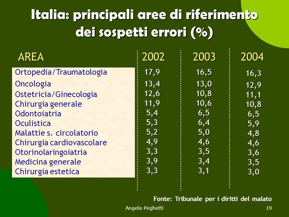 Angela Peghetti19 Fonte: Tribunale per i diritti del malato AREA 2002 2003 2004 AREA 2002 2003 2004 17,913,412,611,95,45,35,24,93,33,93,316,513,010,81
