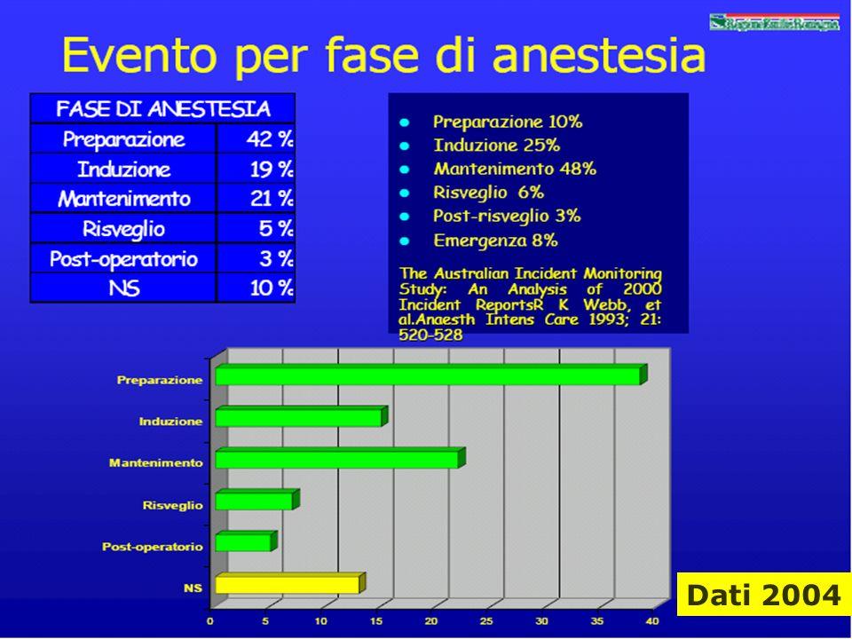 Angela Peghetti21 Dati 2004